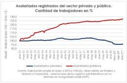 La evolución de la pobreza en Argentina durante el periodo 2017-2021